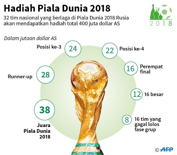 Finalis Piala Dunia Prancis Kroasia Akan Berbagi Hadiah Uang $ 66m Dari FIFA
